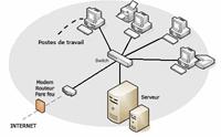 Maintenance réseaux informatique