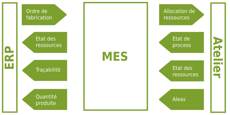 Schéma de fonctionnement d'un MES